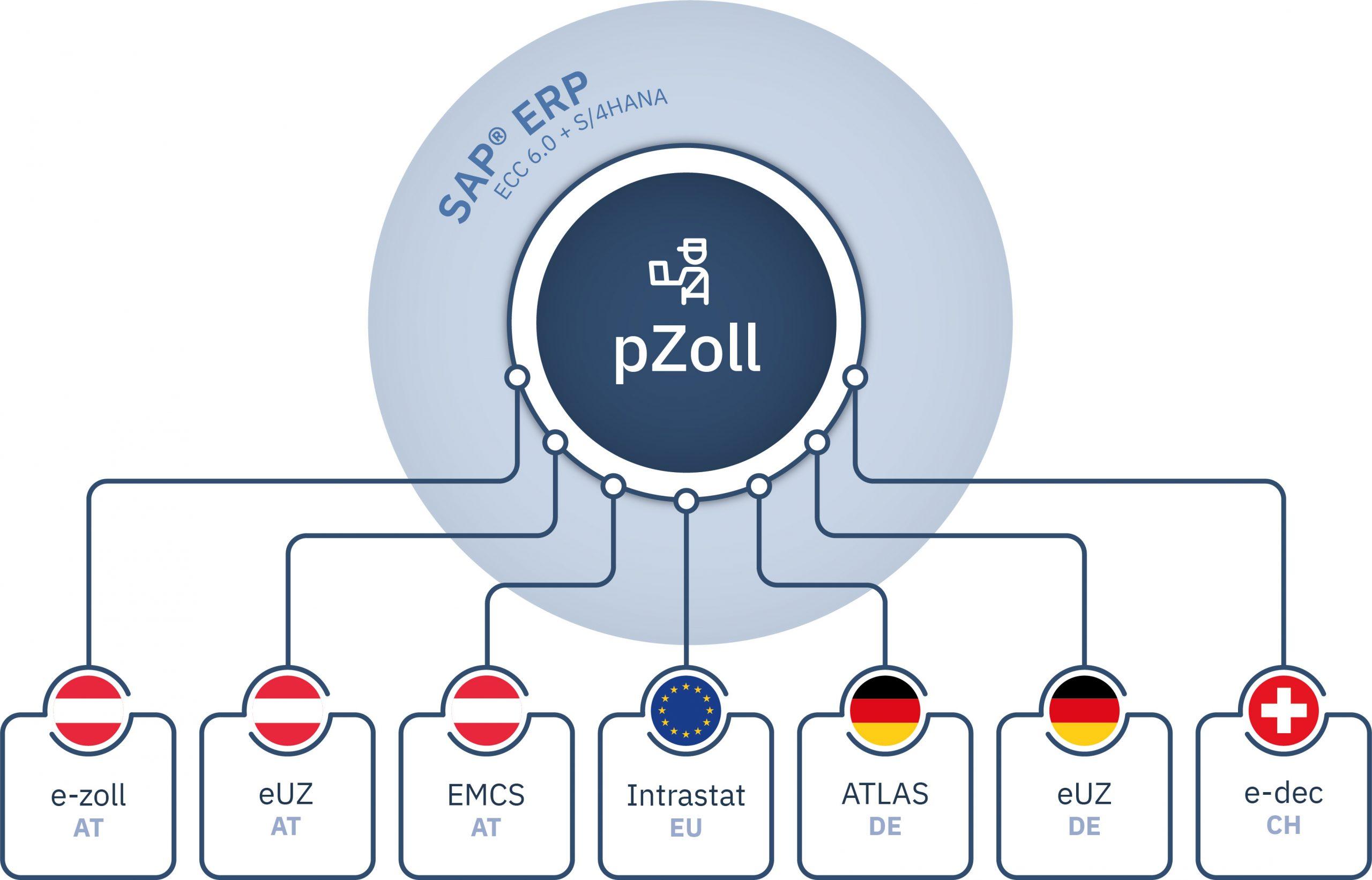 pZoll Grafik
