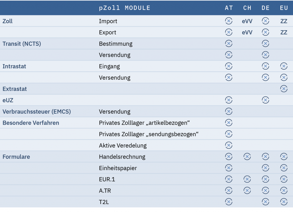 Modulbox der Zollsoftware von prodata