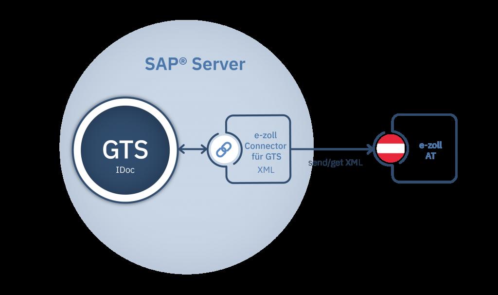 e-zoll Connector für GTS schematische Darstellung