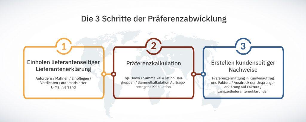 Die 3 Schritte der Präferenzabwicklung